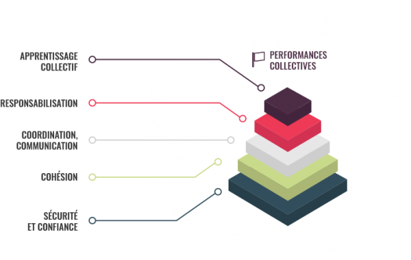 pyramide facteurs de performance