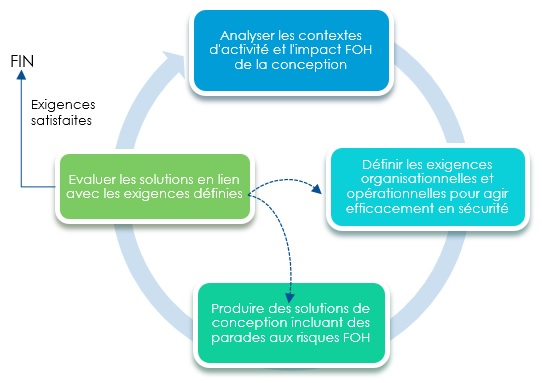 Cycle d'intégration