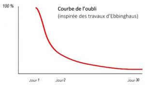 Cette image décrit une courbe de l'oubli inspirée des travaux d'Ebbinghaus